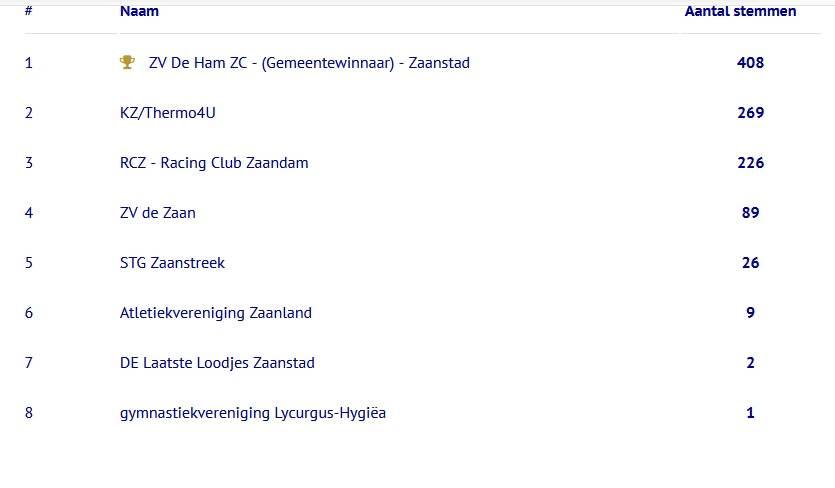 ZVC De Ham winnaar club van het jaar